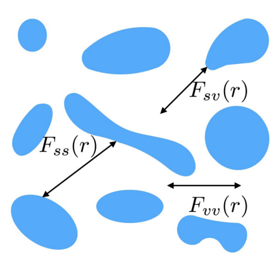 """[Editors' Suggestion] """"Precise Algorithms to Compute Surface Correlation Functions of Two-phase Heterogeneous Media and Their Applications"""" is published in Physical Review E"""