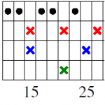 Multiscale Order in the Primes