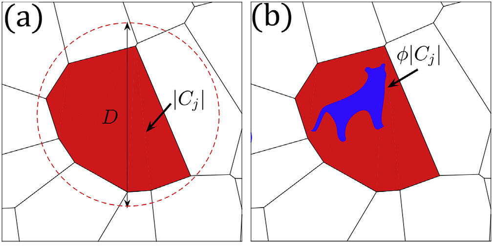"""""""New Tessellation-Based Procedure to Design Perfectly Hyperuniform Disordered Dispersions for Materials Discovery"""" is published in Acta Materialia"""