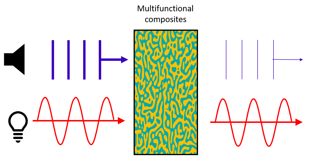 A popular account of the research linking elastodynamic and electromagentic wave phenomena can be found here.