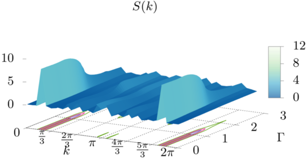 """""""Quantum phase transitions in long-range interacting hyperuniform spin chains in a transverse field"""" is published in Physical Review B"""