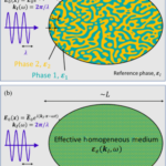"""""""Nonlocal Effective Electromagnetic Wave Characteristics of Composite Media: Beyond the Quasistatic Regime"""" is Published in Physical Review X"""