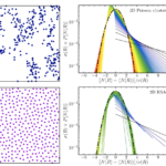 """""""Local Number Fluctuations in Hyperuniform and Nonhyperuniform Systems: Higher-Order Moments and Distribution Functions"""" is Published in Physical Review X"""